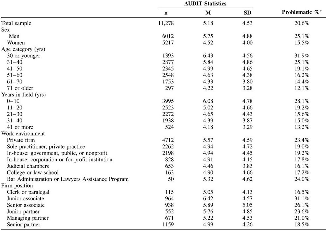Attorney-Audit-Substance-Abuse-Metrics-2016