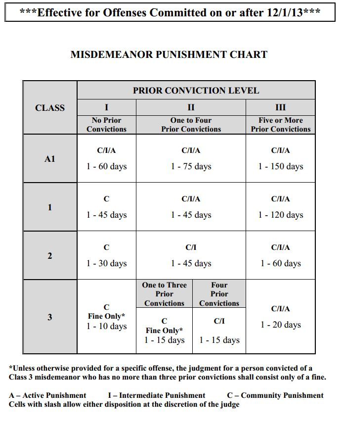 Class A1 Misdemeanors