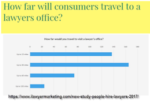 How far will consumers travel to a lawyers office?