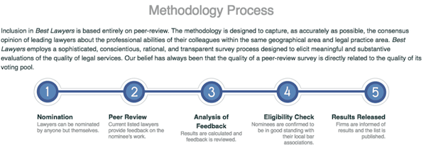 Methodology Process