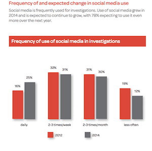 Social Media Criminal Investigations